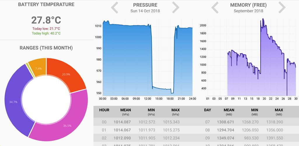 Sensor Charts 1.0.3 full